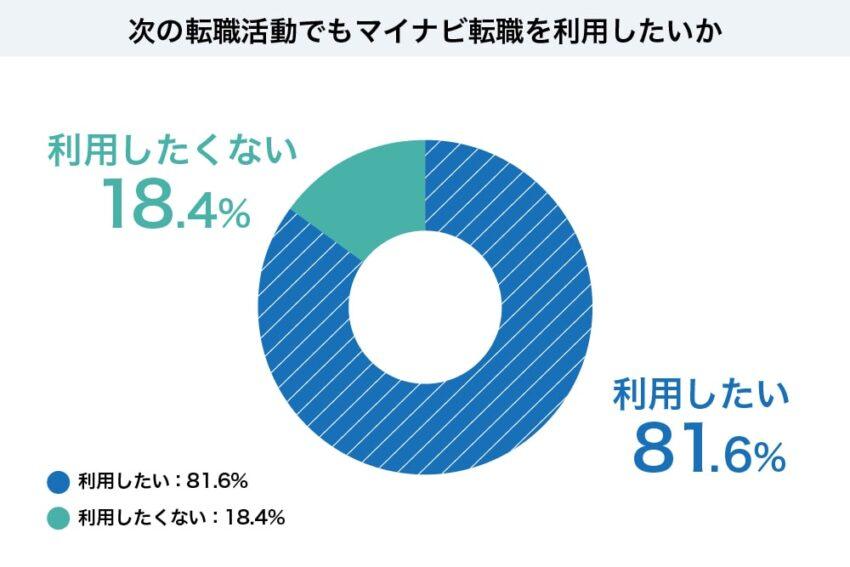 「またマイナビ転職を利用しよう」と思われる方は81.6%