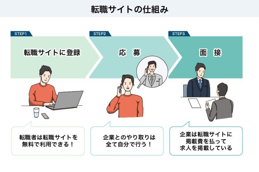 転職サイトの仕組み図解