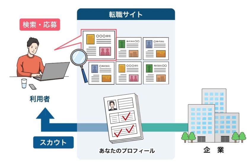 転職サイトの利用イメージ