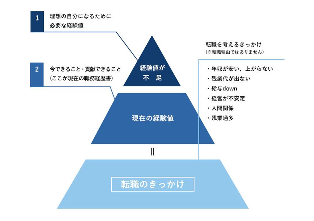 転職適性を見るピラミッド型分析